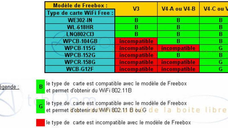 Compatibilité des cartes WiFi avec les Freebox