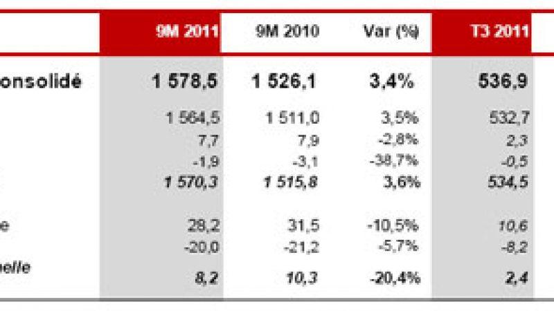 Iliad : Le chiffre d'affaires a augmenté de 5% au 3ème trimestre
