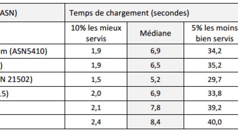 Temps de chargement des pages web : Numéricâble le plus rapide, suivi de Free. SFR dernier