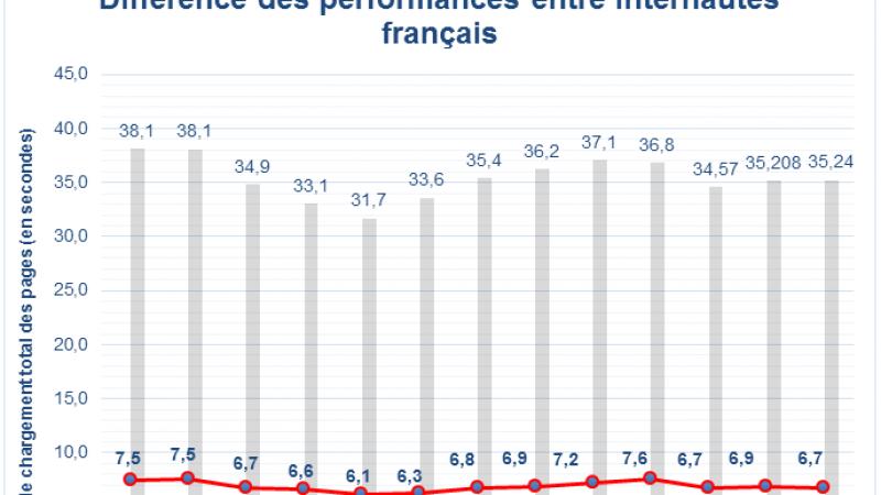 Qualité de service Internet : La France en 20ème position des états européens, a perdu 6 places ce dernier semestre