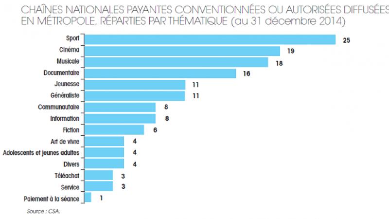 Le sport et le cinéma cumulent le plus grand nombre de chaînes payantes en France