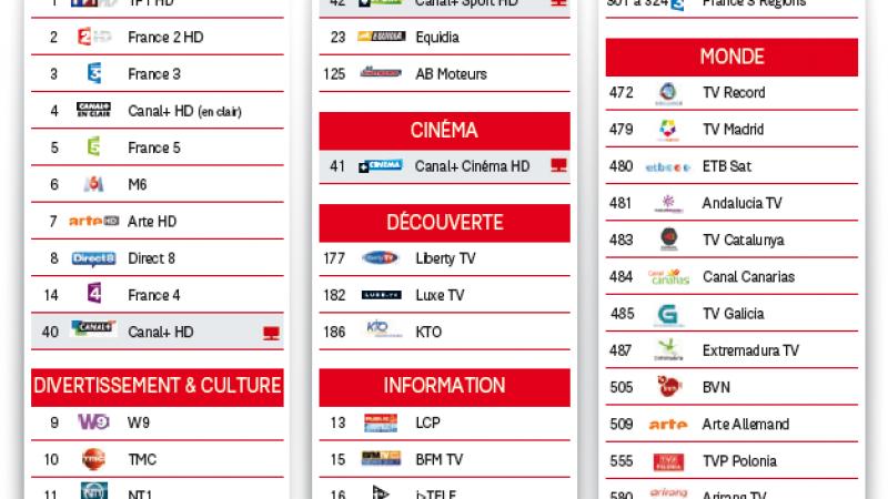 SFR lance son offre de télévision par satellite pour les abonnés NeufBox