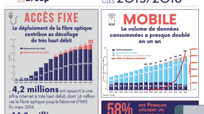 Fibre, mobile, investissements : tous les chiffres des télécoms en une infographie