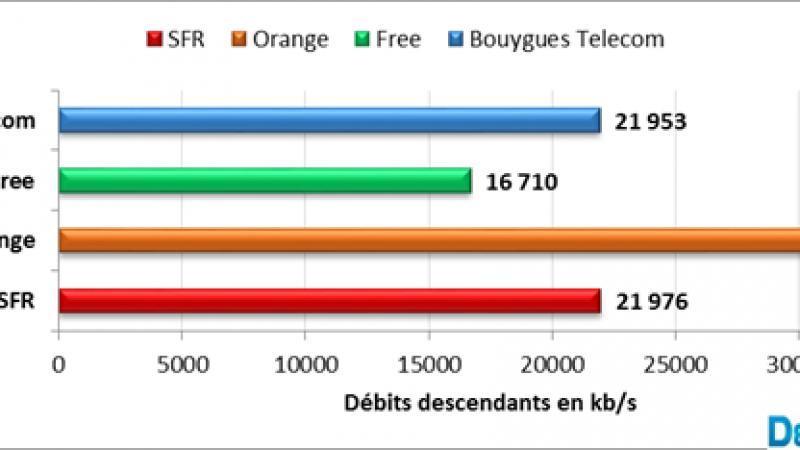 Degrouptest publie sa première étude sur la 4G de Free mobile, et ce n'est pas terrible