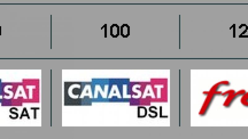 Numéricable SFR ajoute 15 chaînes en HD, mais reste encore derrière Orange et Free