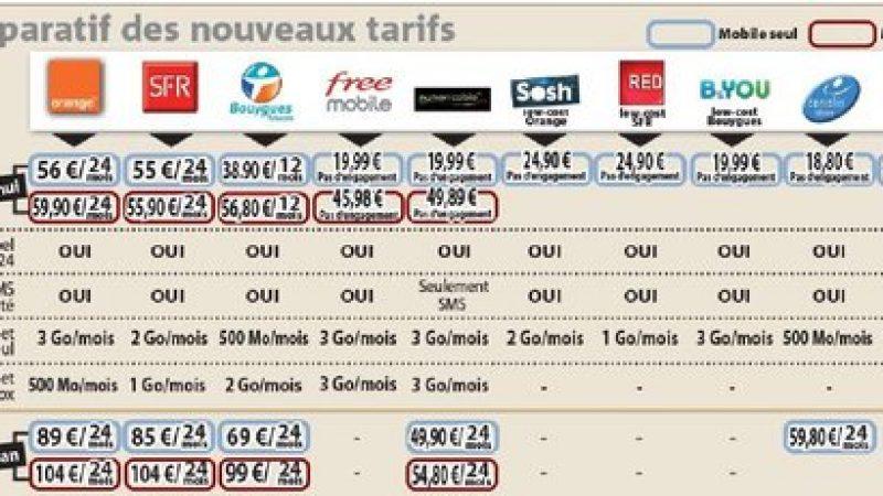 Comparatif des tarifs mobiles, avant et après l'arrivée de Free