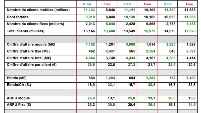 Qui de Free ou Bouygues Télécom est le 3ème opérateur francais ? La réponse en chiffres