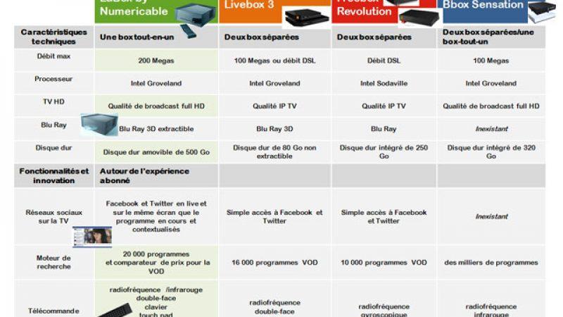 Comparativement à la nouvelle Livebox, Numéricâble et SFR affirment que leurs box sont plus innovantes