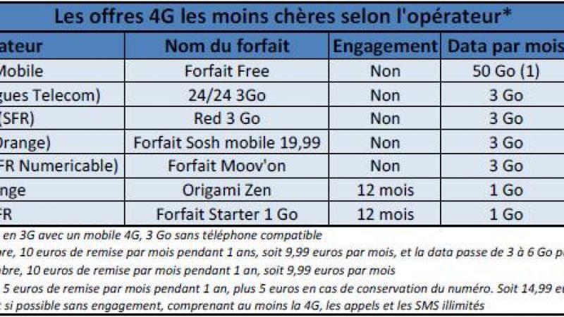 Comparatif du forfait Free 50Go par rapport aux forfaits concurrents à tarif équivalent