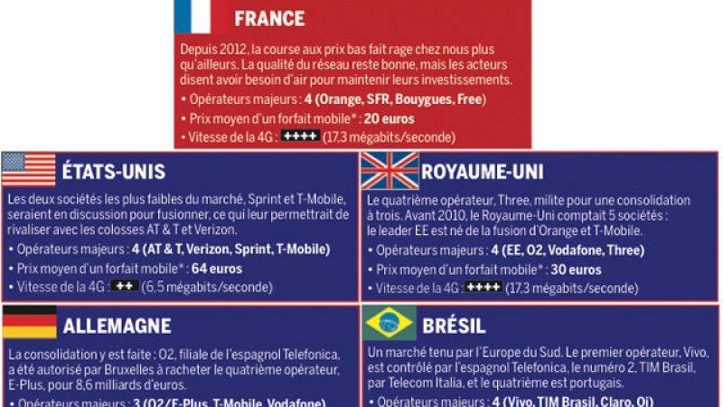 Free, Orange, SFR, Bouygues : Découvrez le dossier de Capital sur la guerre dans les Télécoms