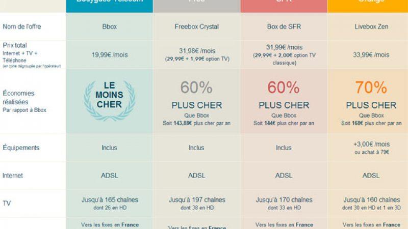 Comparatif offres triple play : Bouygues ne veut pas se mesurer à Alicebox Initial