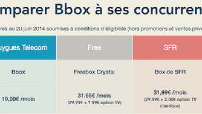 Bouygues modifie en catimini son comparatif des box, pour exclure AliceBox Initial. Mais Free réagit.