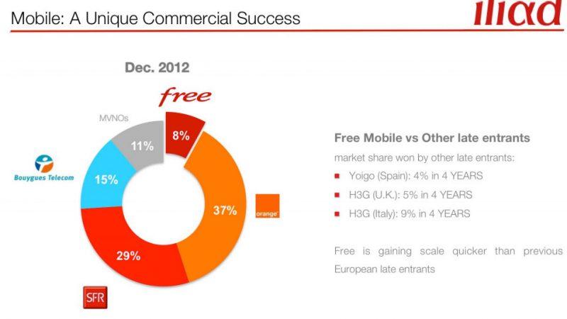 Free Mobile, le Lucky Luke des opérateurs européens