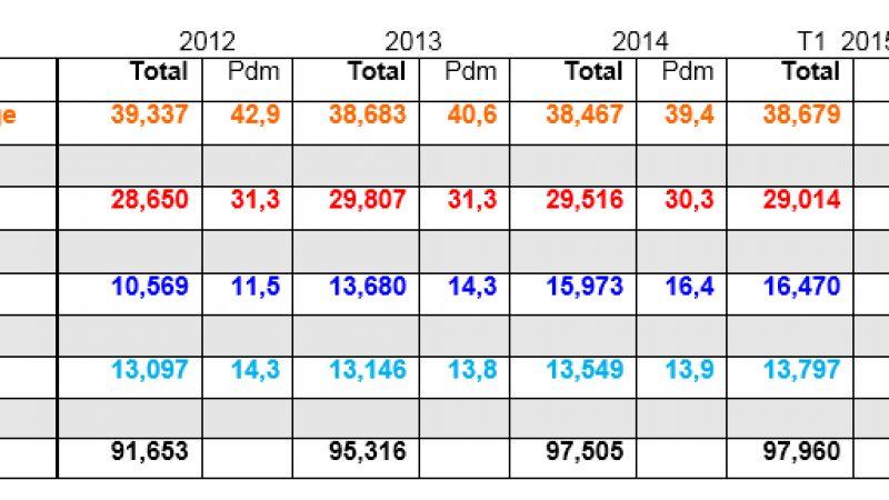 Évolution du nombre de clients fixe et mobile depuis 2012 : Free seul opérateur à augmenter sa part de marché