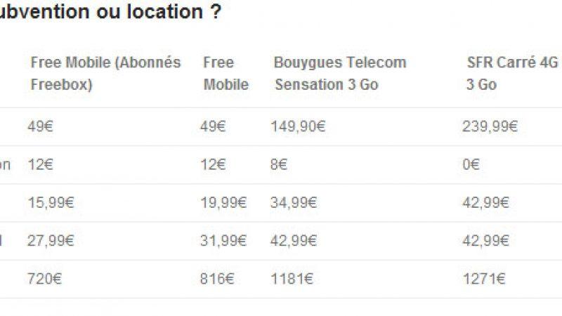 Forfait avec smartphone loué chez Free Mobile : bonne surprise ou déception ?
