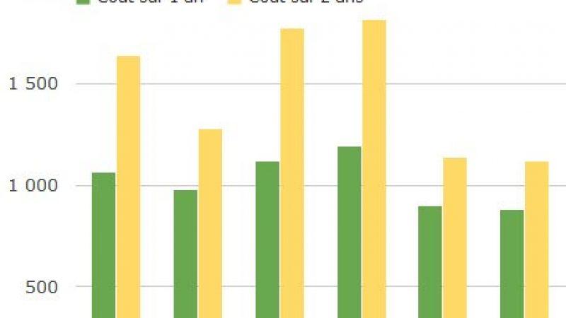 Comparatif : l'iPhone 5 moins cher chez Free Mobile sur 1 ou 2 ans