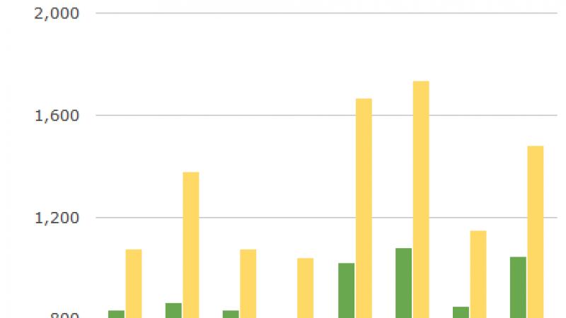[MàJ] Sur une courte durée, le Samsung SIII est plus cher chez Free que chez Orange