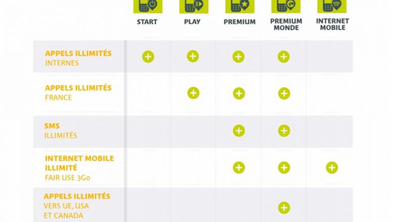 Completel (Numéricable) s'adosse à SFR pour proposer une offre mobile
