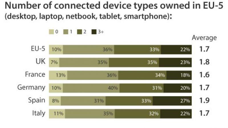 Les Français parmi les moins bien équipés d'Europe en appareils connectés.