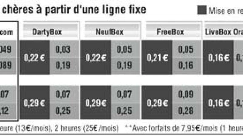 Les tarifs vers les mobiles plus chers depuis une box