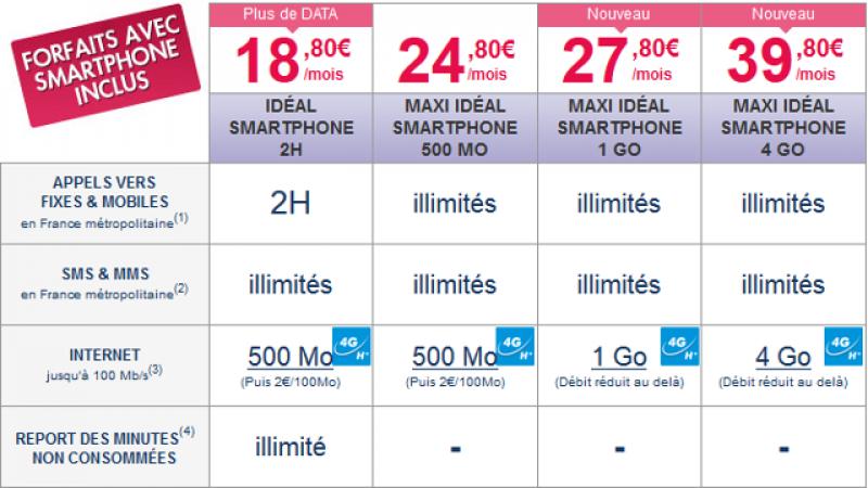 Coriolis Télécom : toute la gamme « Idéal Smartphone » passe en 4G