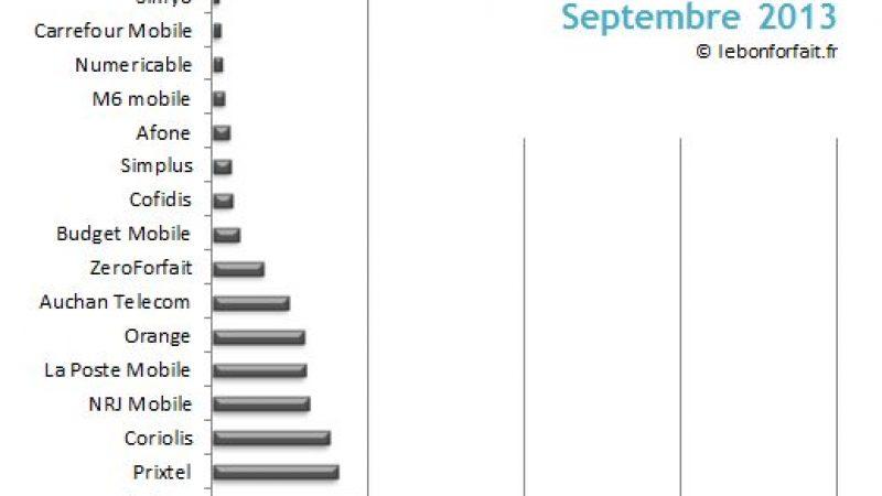Cote des opérateurs : faute de nouveautés, Free Mobile passe en 3e position