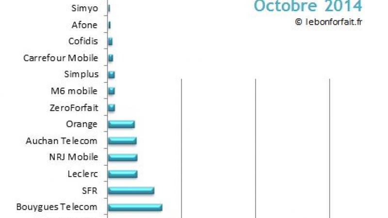 Côte des opérateurs en octobre : le podium pour les deux forfaits Free