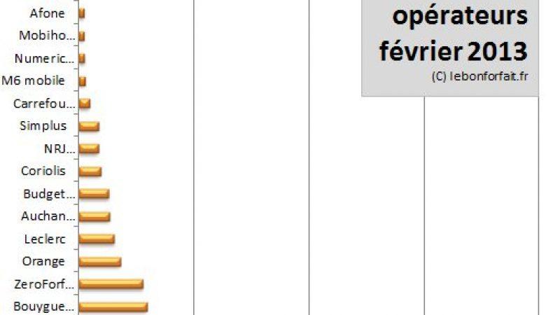 Cote des opérateurs mobiles : SFR ravit la 1ère place à Free en février