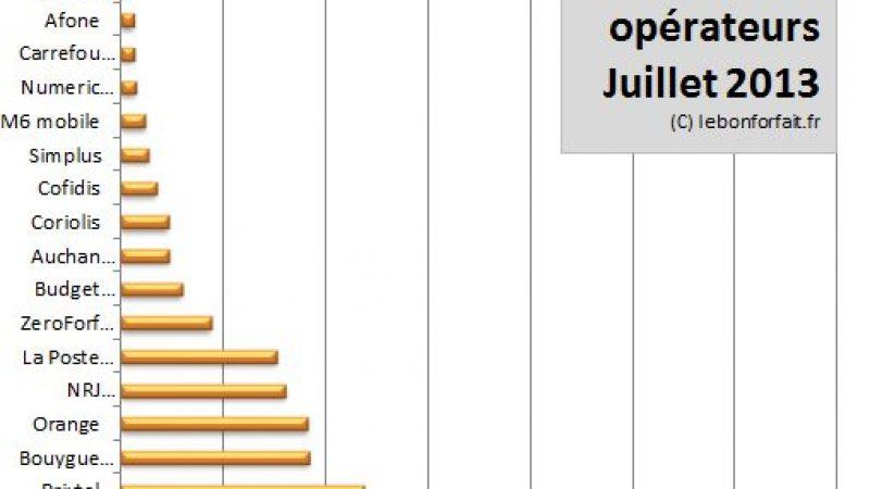 Côte des opérateurs mobiles : Free reste deuxième, SFR prend la première place