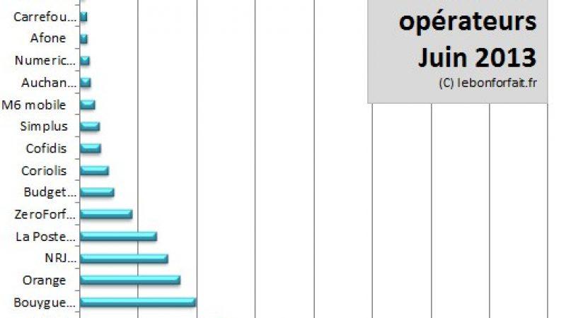 Cote des opérateurs mobile: malgré de nombreuses annonces, Free n'a pas repris la 1re place à Virgin