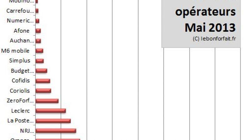 Cote des opérateurs de mai : Virgin et ses nouvelles offres détrônent Free Mobile de la 1ère place