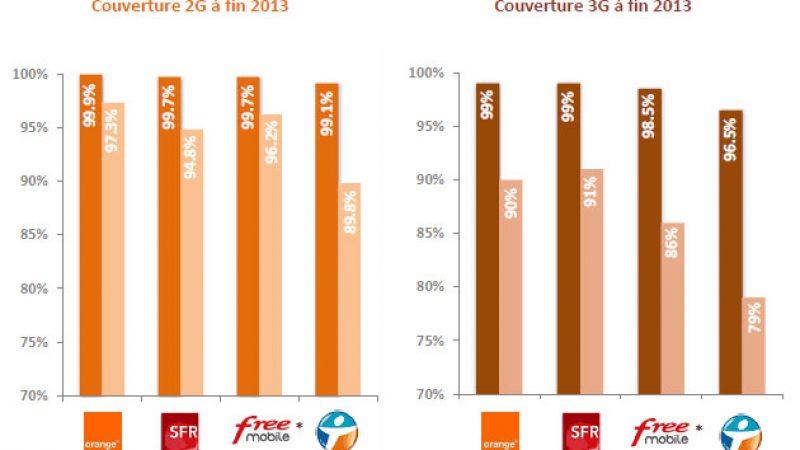 Découvrez les cartes de couverture 2G/3G de Free, Orange, SFR et Bouygues publiées par l'ARCEP