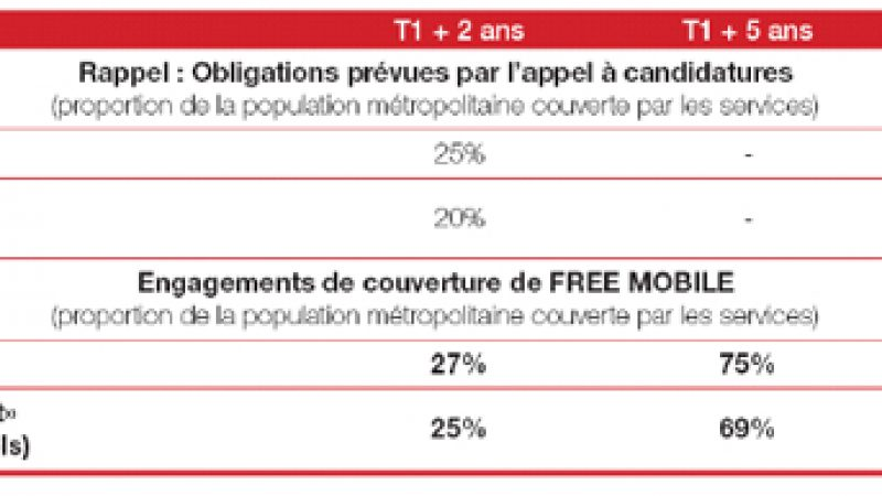 Engagements de Free Mobile sur le déploiement de son réseau