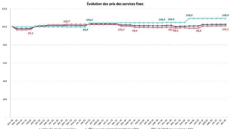 L'ARCEP détaille les évolutions en 2015 sur les prix des services fixes  en France
