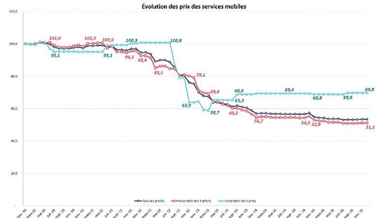 L'ARCEP publie les résultats 2015 de l'évolution des prix des services mobiles en France
