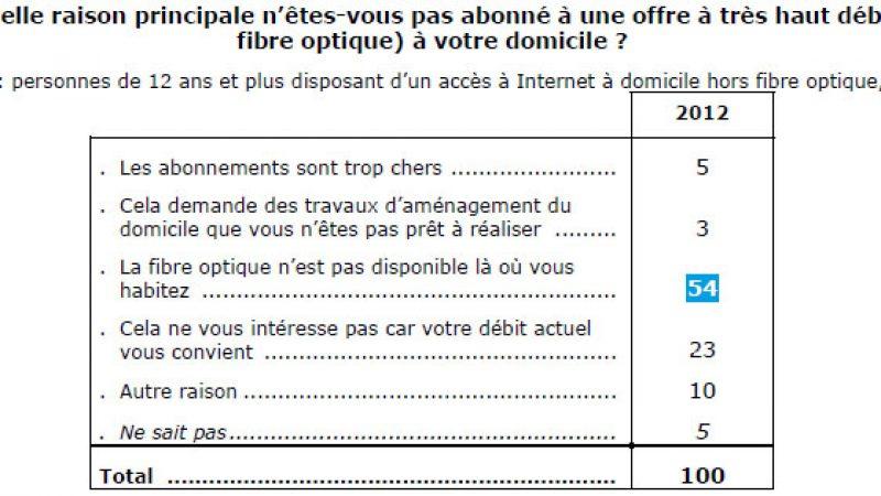 51% des foyers éligibles à la fibre ne souhaitent pas s'y abonner car ils jugent leur débit ADSL suffisant