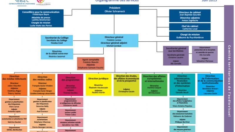 Le CSA modifie l'organisation de ses services