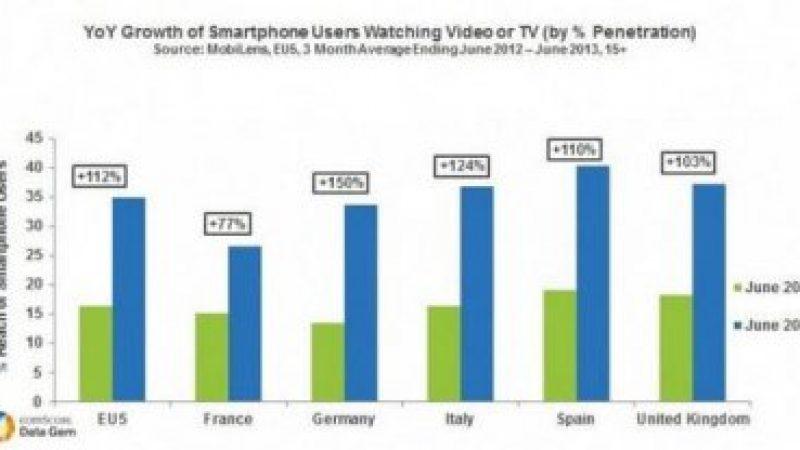 L'usage de la vidéo sur mobile  explose en Europe