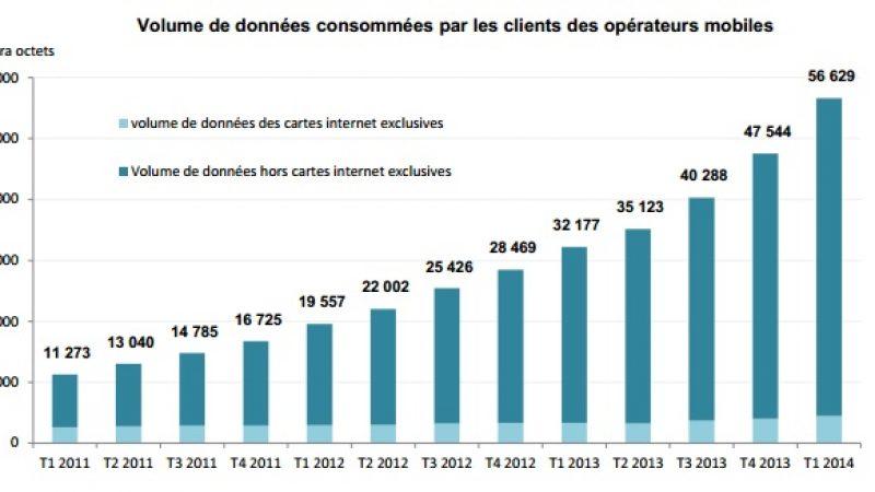 3,7 millions d'utilisateurs du réseau 4G au 1er trimestre 2014 selon l'ARCEP