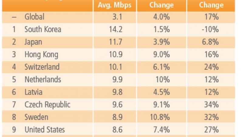 La France :  38 ème mondial en terme de débit internet
