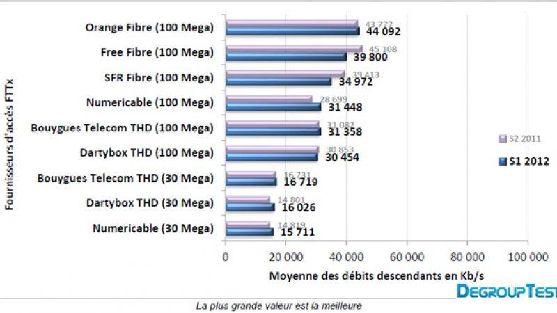 Débit moyen  au 1er semestre 2012 : le classement des opérateurs.