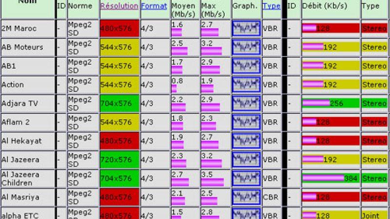 Le débit et la résolution des chaînes de Freebox TV