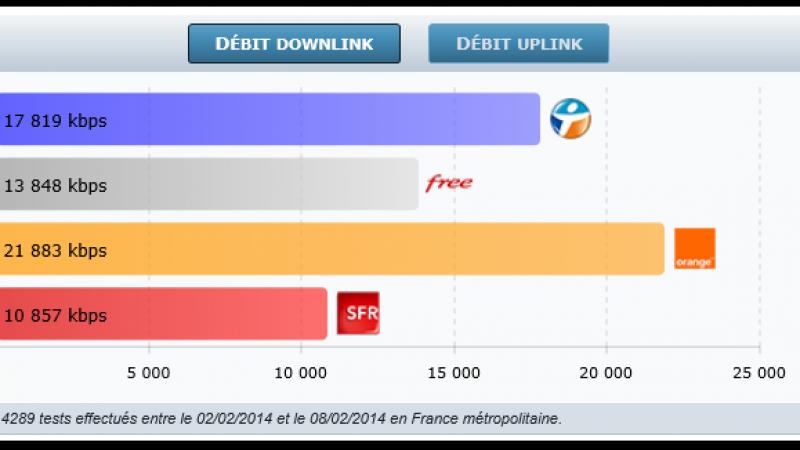 4G Monitor : Orange et Bouygues toujours en tête. Free Mobile dépasse SFR !