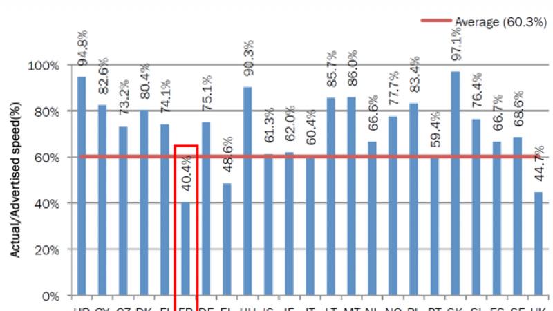 Haut Débit en Europe : la France, mauvais élève des débits annoncés par les opérateurs