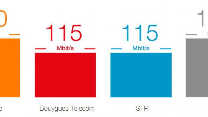 Comparatif des débits maximum constatés en 4G : Free surpasse ses concurrents, Bouygues à la traine