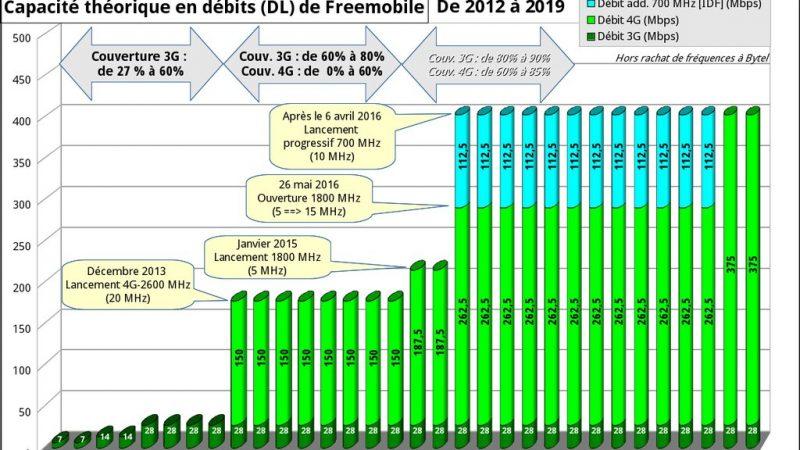 Découvrez l'évolution des débits max chez Free Mobile dans les prochaines années