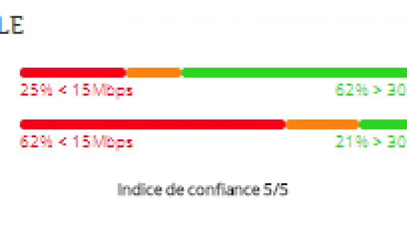 Etudes des débits 4G Free Mobile : 9 villes sur 16 en progression et record battu au Havre