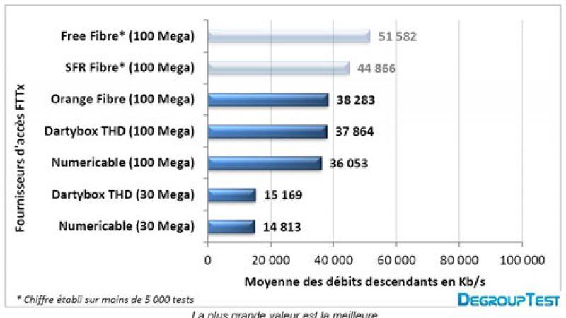 Baromètre des débits : Free surpasse ses concurrents en ADSL et en FFTH