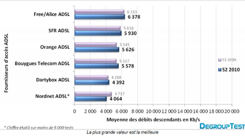 Baromètre des connexions ADSL et Fibre : Free en tête dans 4 mesures sur 6
