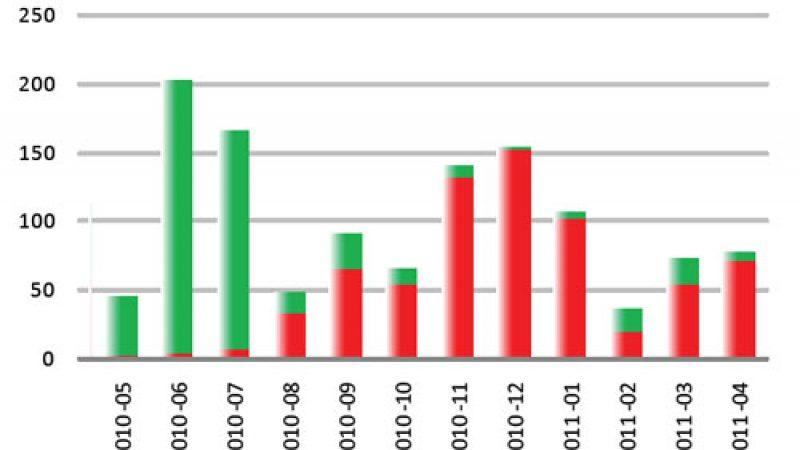 Free : 70 nouveaux NRA dégroupés au mois d'avril